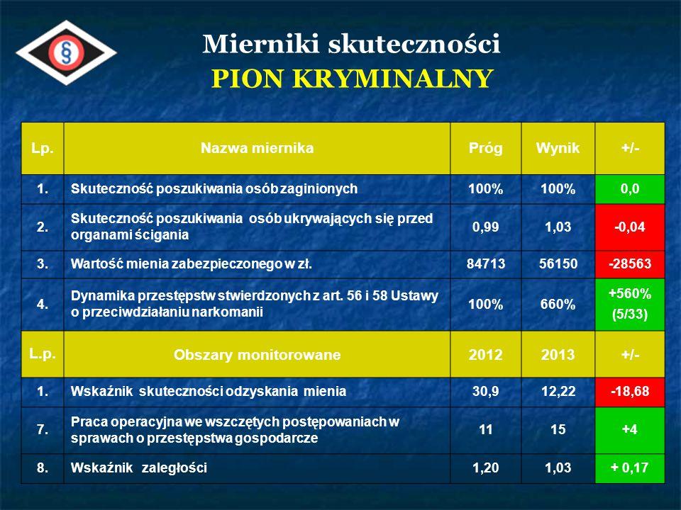 Nazwa gminy Liczba popełnionych przestępstw Procent w ogólnej liczbie przestępstw Mońki15531% Gm.