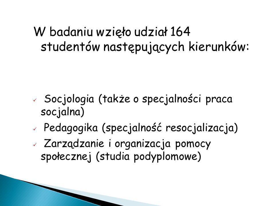 W badaniu wzięło udział 164 studentów następujących kierunków: Socjologia (także o specjalności praca socjalna)  Pedagogika (specjalność resocjalizac