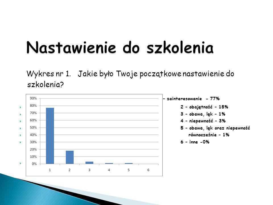 Wykres nr 1. Jakie było Twoje początkowe nastawienie do szkolenia? 1 – zainteresowanie - 77%  2 – obojętność – 18%  3 – obawa, lęk – 1%  4 – niepew