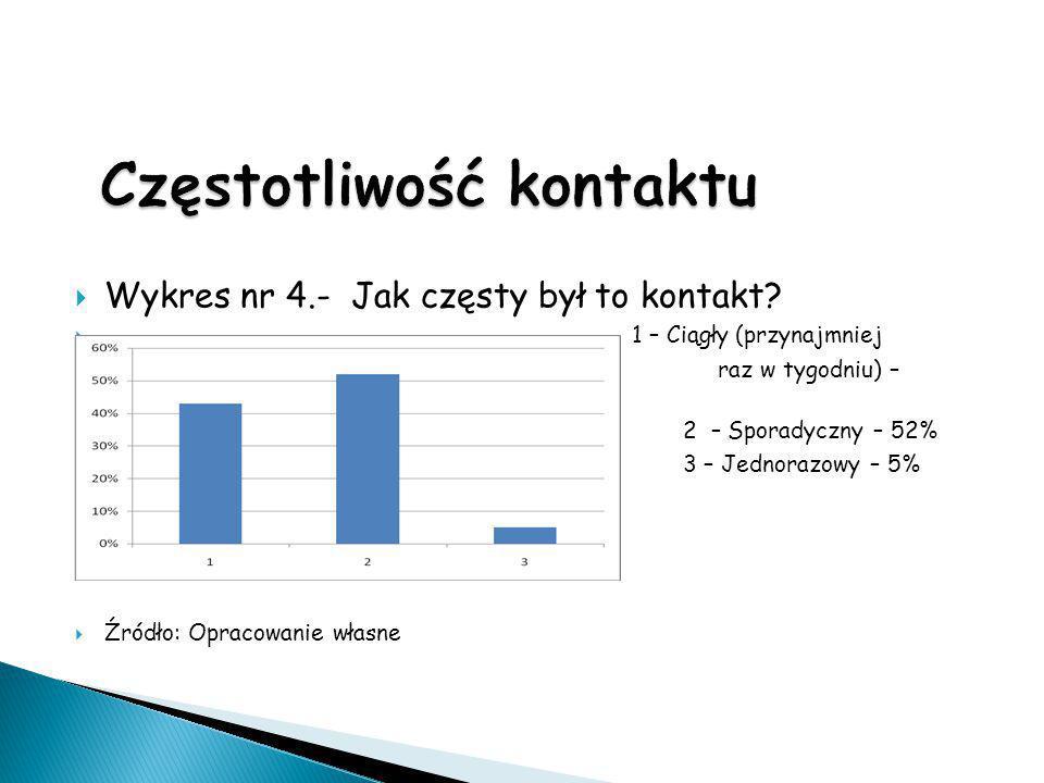  Wykres nr 4.- Jak częsty był to kontakt?  1 – Ciągły (przynajmniej  raz w tygodniu) – 43%  2 – Sporadyczny – 52%  3 – Jednorazowy – 5%  Źródło: