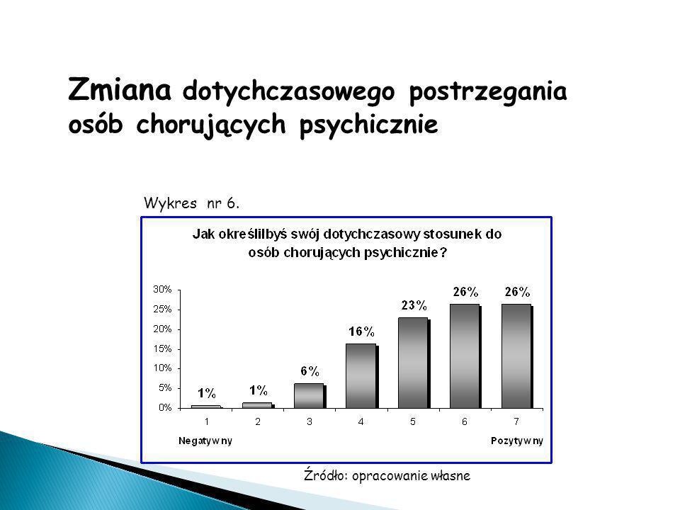Źródło: opracowanie własne Zmiana dotychczasowego postrzegania osób chorujących psychicznie Wykres nr 6.