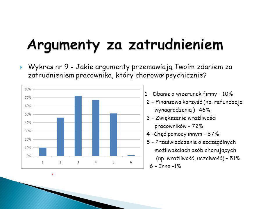  Wykres nr 9 - Jakie argumenty przemawiają Twoim zdaniem za zatrudnieniem pracownika, który chorował psychicznie?  1 – Dbanie o wizerunek firmy – 10