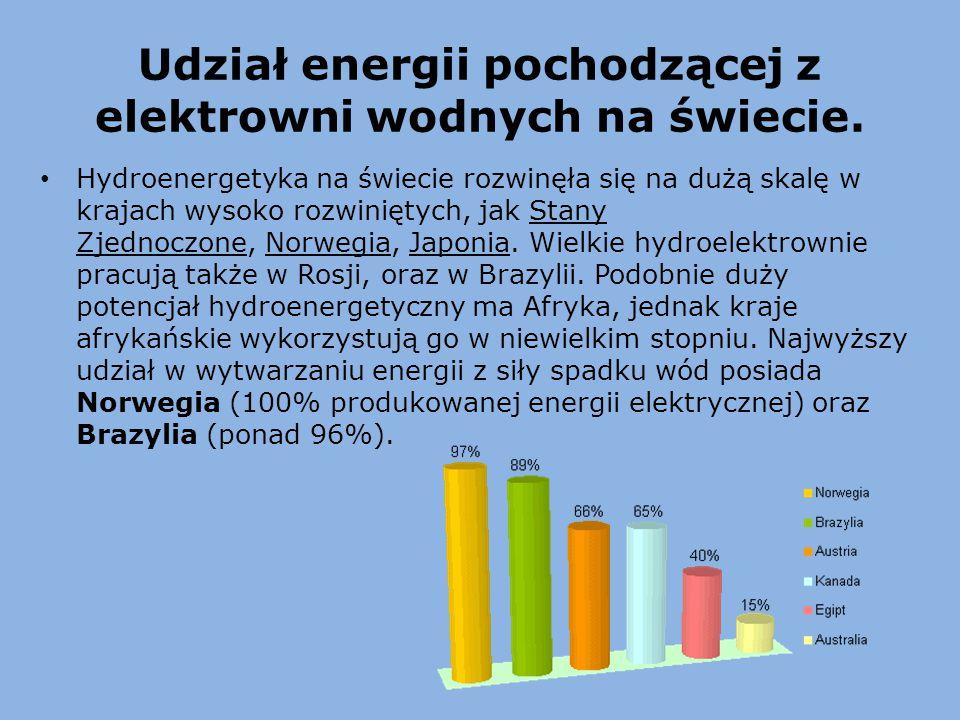 Udział energii pochodzącej z elektrowni wodnych na świecie. Hydroenergetyka na świecie rozwinęła się na dużą skalę w krajach wysoko rozwiniętych, jak