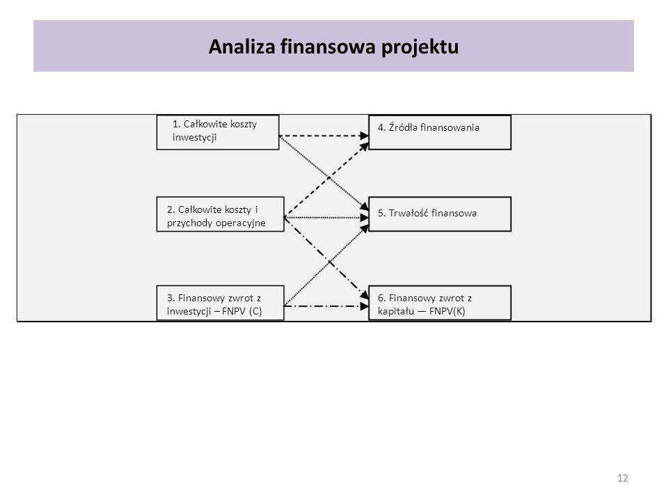 Analiza finansowa projektu 1. Całkowite koszty inwestycji 2. Całkowite koszty i przychody operacyjne 3. Finansowy zwrot z inwestycji – FNPV (C) 4. Źró