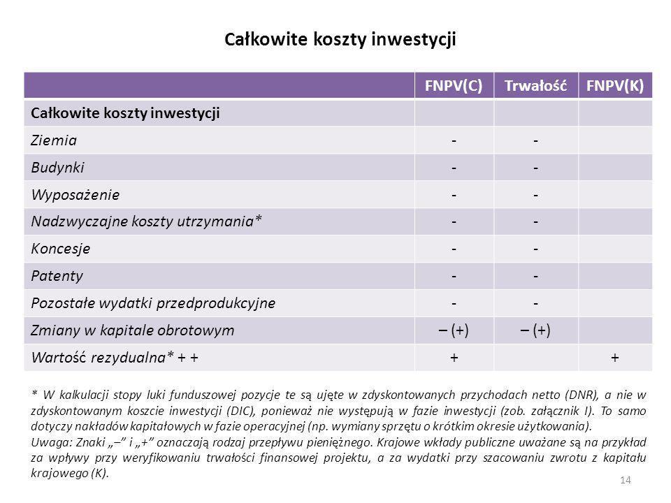 Całkowite koszty inwestycji FNPV(C)TrwałośćFNPV(K) Całkowite koszty inwestycji Ziemia-- Budynki-- Wyposażenie-- Nadzwyczajne koszty utrzymania*-- Konc