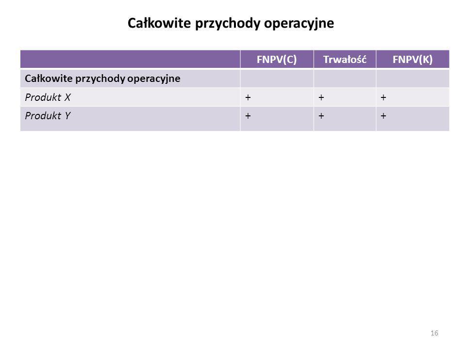 Całkowite przychody operacyjne FNPV(C)TrwałośćFNPV(K) Całkowite przychody operacyjne Produkt X+++ Produkt Y+++ 16