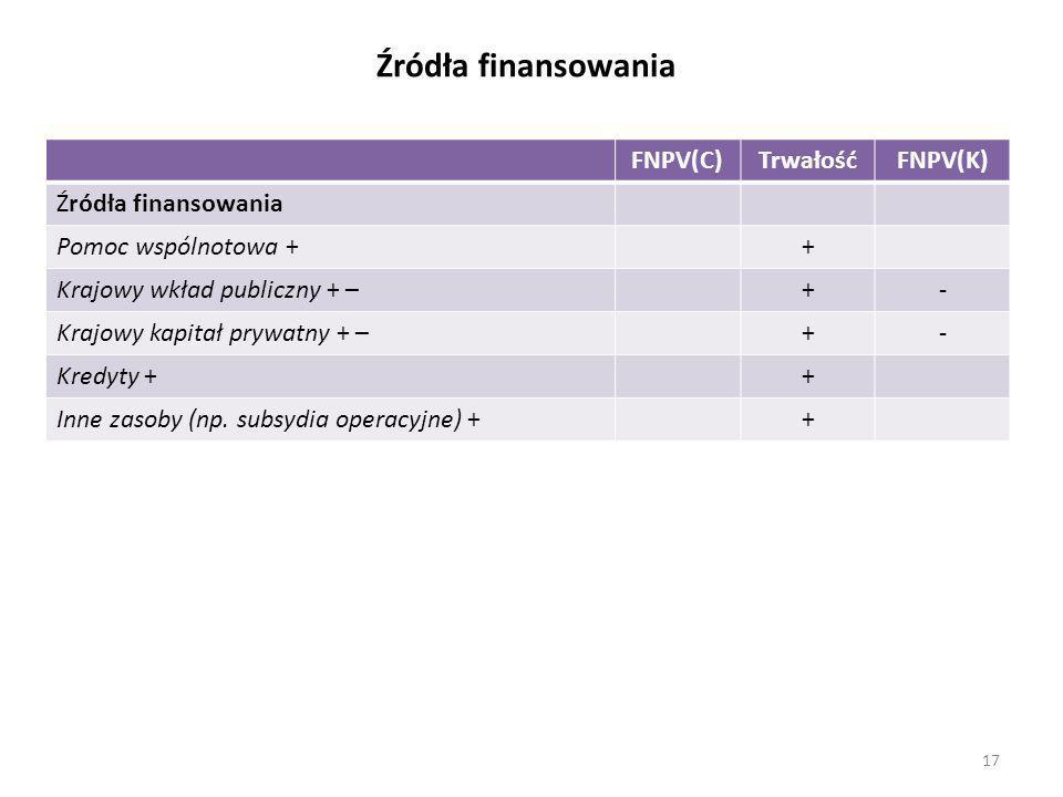 Źródła finansowania FNPV(C)TrwałośćFNPV(K) Źródła finansowania Pomoc wspólnotowa ++ Krajowy wkład publiczny + –+- Krajowy kapitał prywatny + –+- Kredyty ++ Inne zasoby (np.