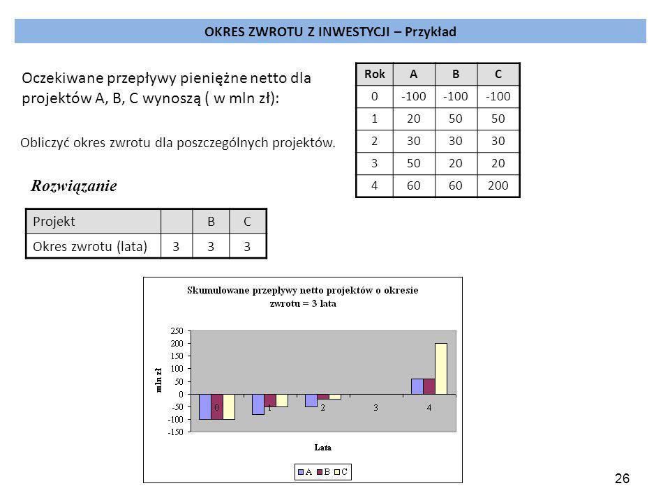 26 OKRES ZWROTU Z INWESTYCJI – Przykład RokABC 0-100 12050 230 35020 460 200 Obliczyć okres zwrotu dla poszczególnych projektów.
