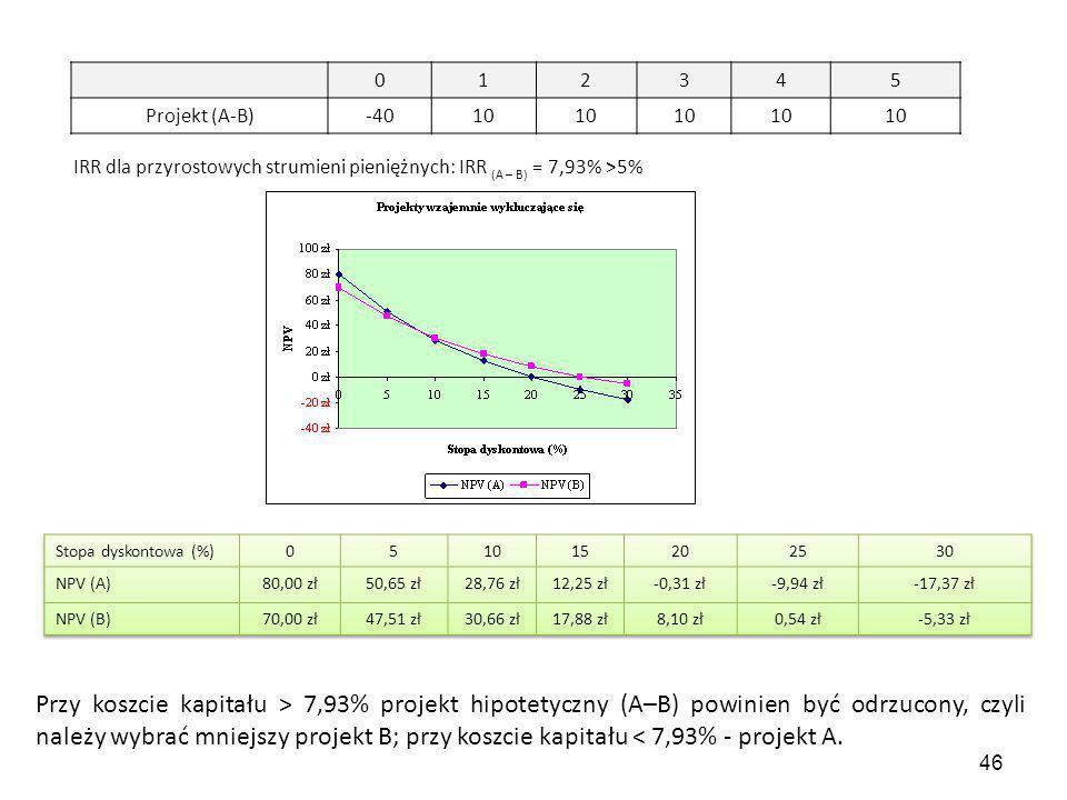 46 012345 Projekt (A-B)-4010 IRR dla przyrostowych strumieni pieniężnych: IRR (A – B) = 7,93% >5% Przy koszcie kapitału > 7,93% projekt hipotetyczny (A–B) powinien być odrzucony, czyli należy wybrać mniejszy projekt B; przy koszcie kapitału < 7,93% - projekt A.