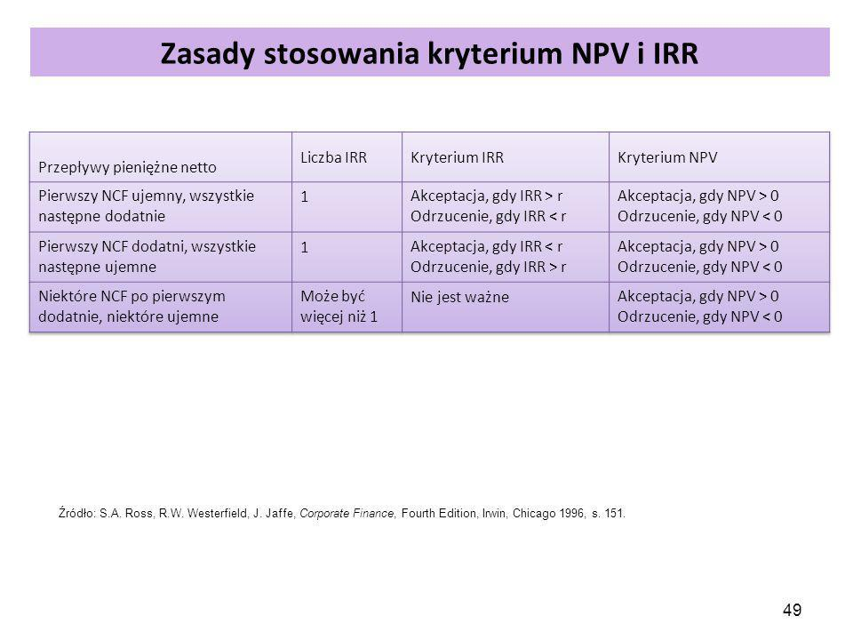 49 Zasady stosowania kryterium NPV i IRR Źródło: S.A. Ross, R.W. Westerfield, J. Jaffe, Corporate Finance, Fourth Edition, Irwin, Chicago 1996, s. 151
