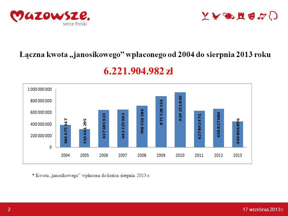 """2 Łączna kwota """"janosikowego wpłaconego od 2004 do sierpnia 2013 roku 6.221.904.982 zł * Kwota """"janosikowego wpłacona do końca sierpnia 2013 r."""