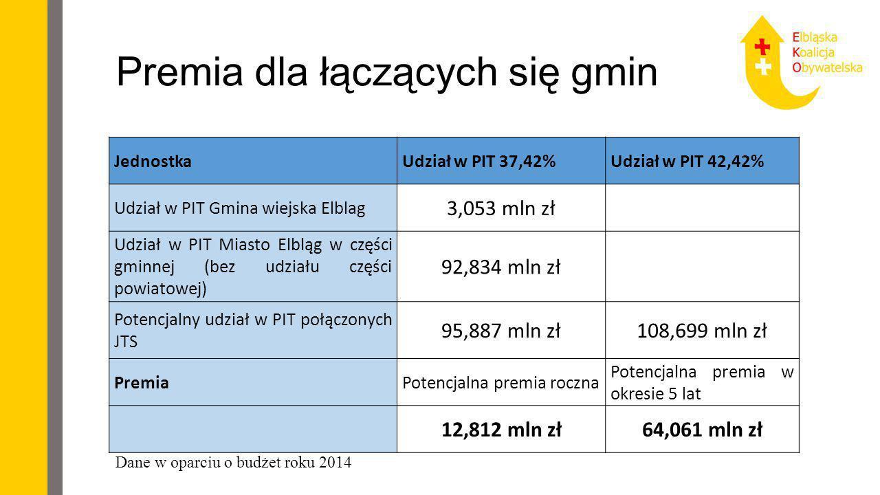 Premia dla łączących się gmin Jednostka Udział w PIT 37,42%Udział w PIT 42,42% Udział w PIT Gmina wiejska Elblag 3,053 mln zł Udział w PIT Miasto Elbl