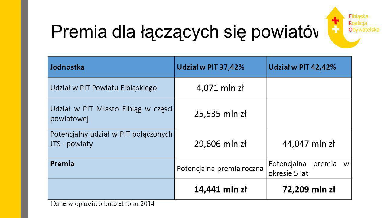 Premia dla łączących się powiatów Jednostka Udział w PIT 37,42%Udział w PIT 42,42% Udział w PIT Powiatu Elbląskiego 4,071 mln zł Udział w PIT Miasto E