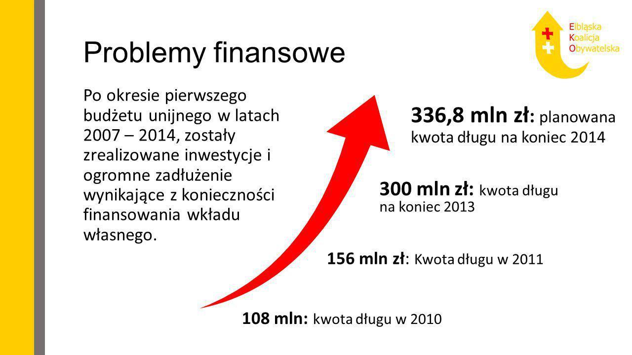 Problemy finansowe 300 mln zł: kwota długu na koniec 2013 Po okresie pierwszego budżetu unijnego w latach 2007 – 2014, zostały zrealizowane inwestycje