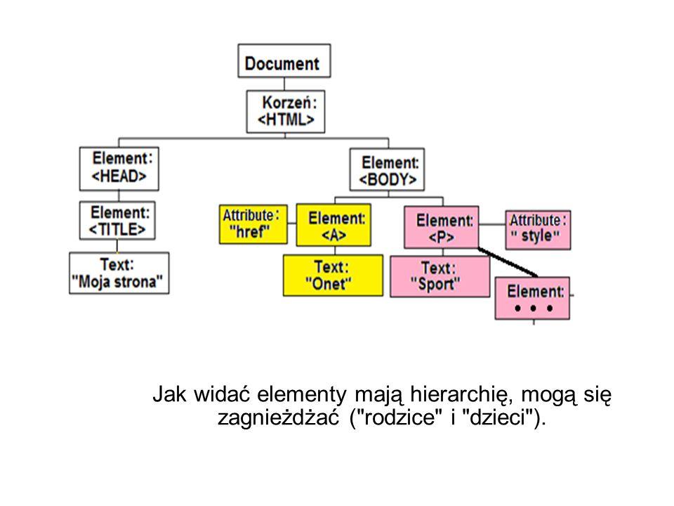 Jak widać elementy mają hierarchię, mogą się zagnieżdżać (