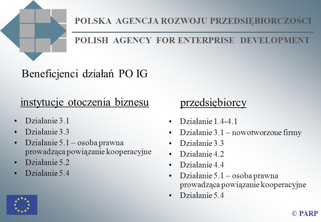 Beneficjenci działań PO IG instytucje otoczenia biznesu Działanie 3.1 Działanie 3.3 Działanie 5.1 – osoba prawna prowadząca powiązanie kooperacyjne Działanie 5.2 Działanie 5.4 POLSKA AGENCJA ROZWOJU PRZEDSIĘBIORCZOŚCI POLISH AGENCY FOR ENTERPRISE DEVELOPMENT przedsiębiorcy przedsiębiorcy Działanie 1.4-4.1 Działanie 3.1 – nowotworzone firmy Działanie 3.3 Działanie 4.2 Działanie 4.4 Działanie 5.1 – osoba prawna prowadząca powiązanie kooperacyjne Działanie 5.4 © PARP