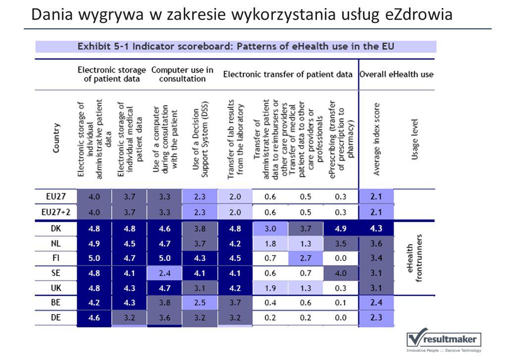 Dania wygrywa w zakresie wykorzystania usług eZdrowia