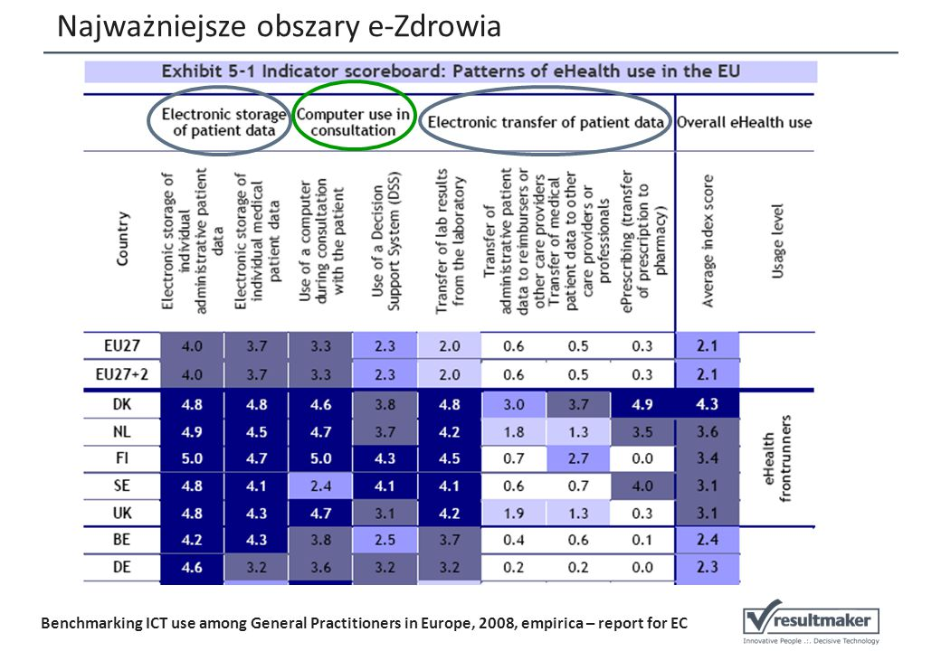 Najważniejsze obszary e-Zdrowia Benchmarking ICT use among General Practitioners in Europe, 2008, empirica – report for EC