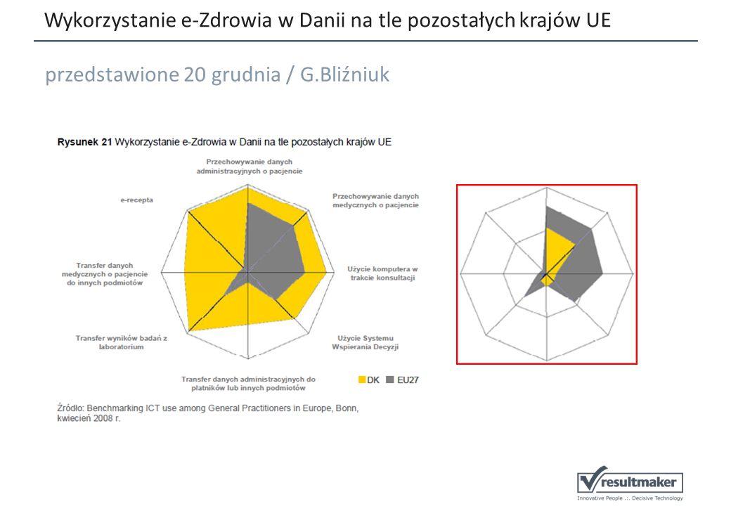 Wykorzystanie e-Zdrowia w Danii na tle pozostałych krajów UE przedstawione 20 grudnia / G.Bliźniuk