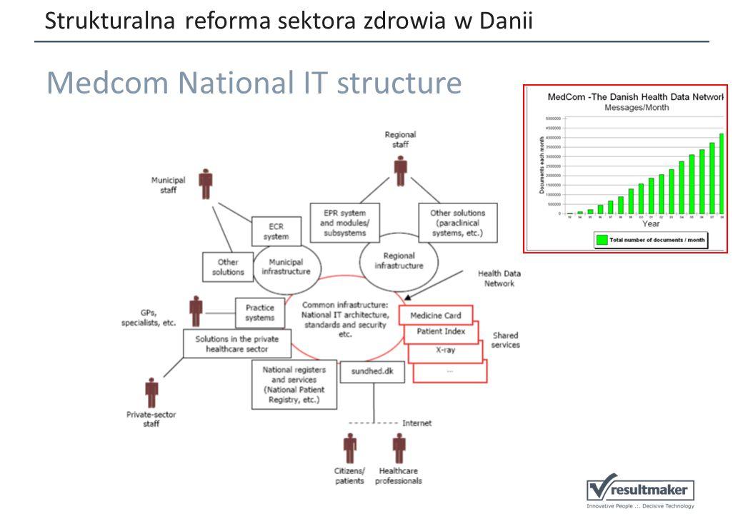 Strukturalna reforma sektora zdrowia w Danii Medcom National IT structure
