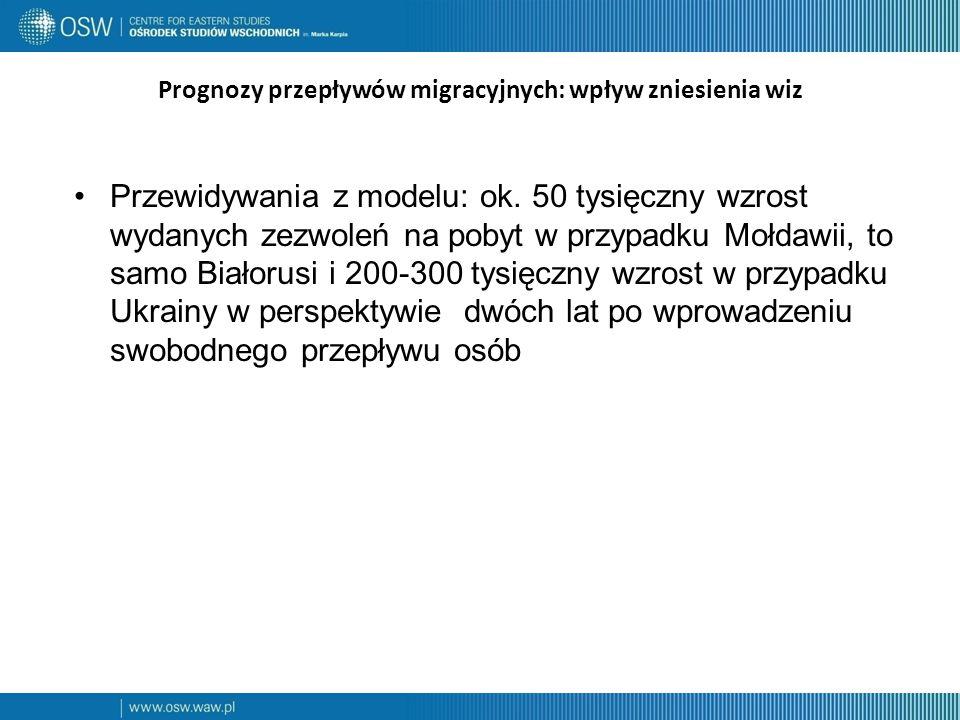 Prognozy przepływów migracyjnych: wpływ zniesienia wiz Przewidywania z modelu: ok.