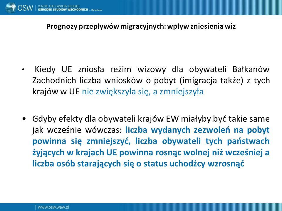 Prognozy przepływów migracyjnych: wpływ zniesienia wiz Kiedy UE zniosła reżim wizowy dla obywateli Bałkanów Zachodnich liczba wniosków o pobyt (imigracja także) z tych krajów w UE nie zwiększyła się, a zmniejszyła Gdyby efekty dla obywateli krajów EW miałyby być takie same jak wcześnie wówczas: liczba wydanych zezwoleń na pobyt powinna się zmniejszyć, liczba obywateli tych państwach żyjących w krajach UE powinna rosnąc wolnej niż wcześniej a liczba osób starających się o status uchodźcy wzrosnąć