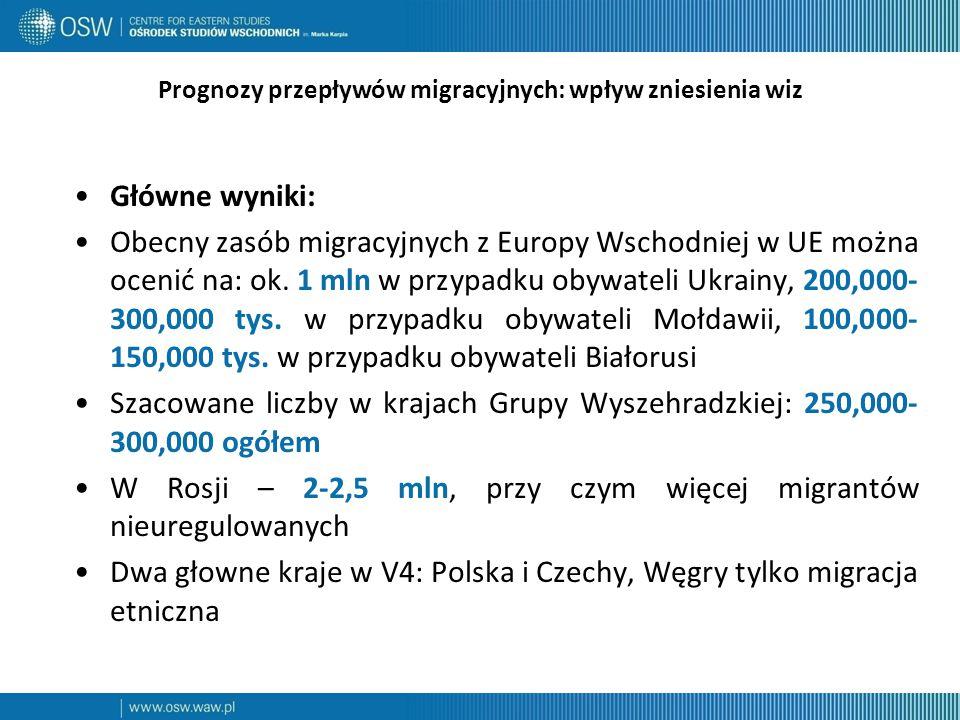 Prognozy przepływów migracyjnych: wpływ zniesienia wiz Główne wyniki: Obecny zasób migracyjnych z Europy Wschodniej w UE można ocenić na: ok.
