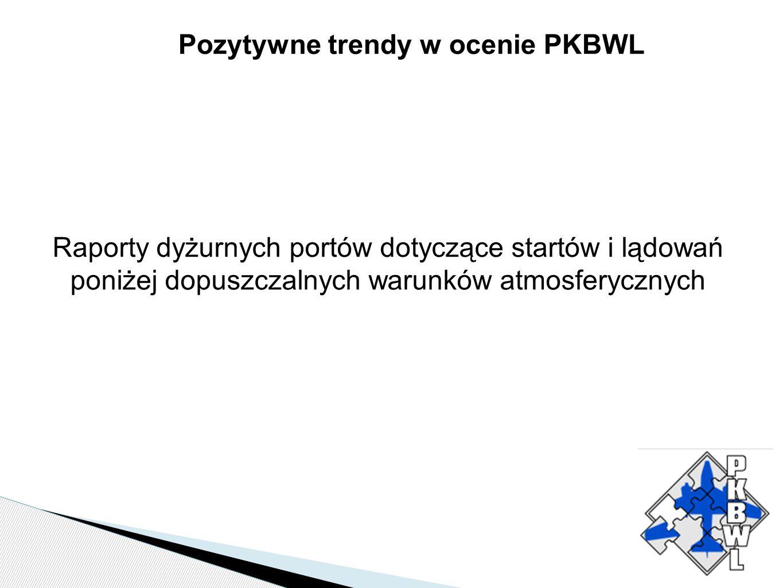 Pozytywne trendy w ocenie PKBWL Raporty dyżurnych portów dotyczące startów i lądowań poniżej dopuszczalnych warunków atmosferycznych