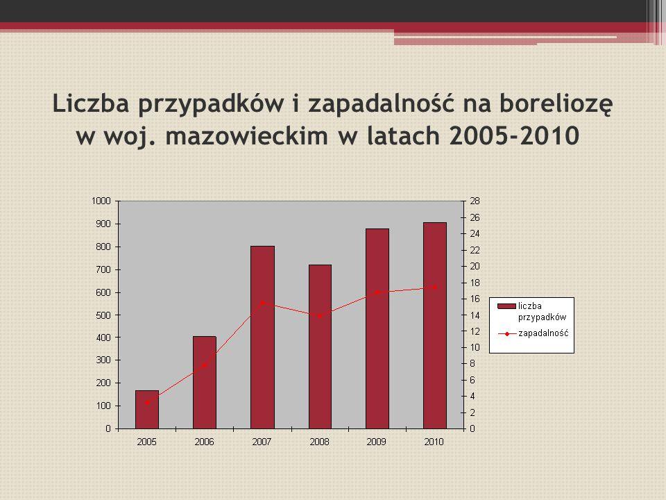 Liczba przypadków i zapadalność na boreliozę w woj. mazowieckim w latach 2005-2010