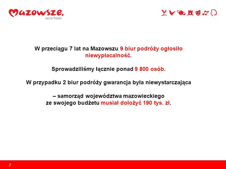 2 W przeciągu 7 lat na Mazowszu 9 biur podróży ogłosiło niewypłacalność.