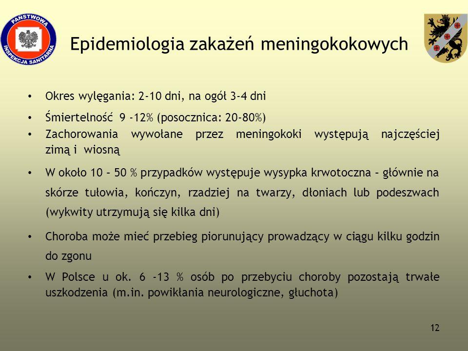 12 Epidemiologia zakażeń meningokokowych Okres wylęgania: 2-10 dni, na ogół 3-4 dni Śmiertelność 9 -12% (posocznica: 20-80%) Zachorowania wywołane prz