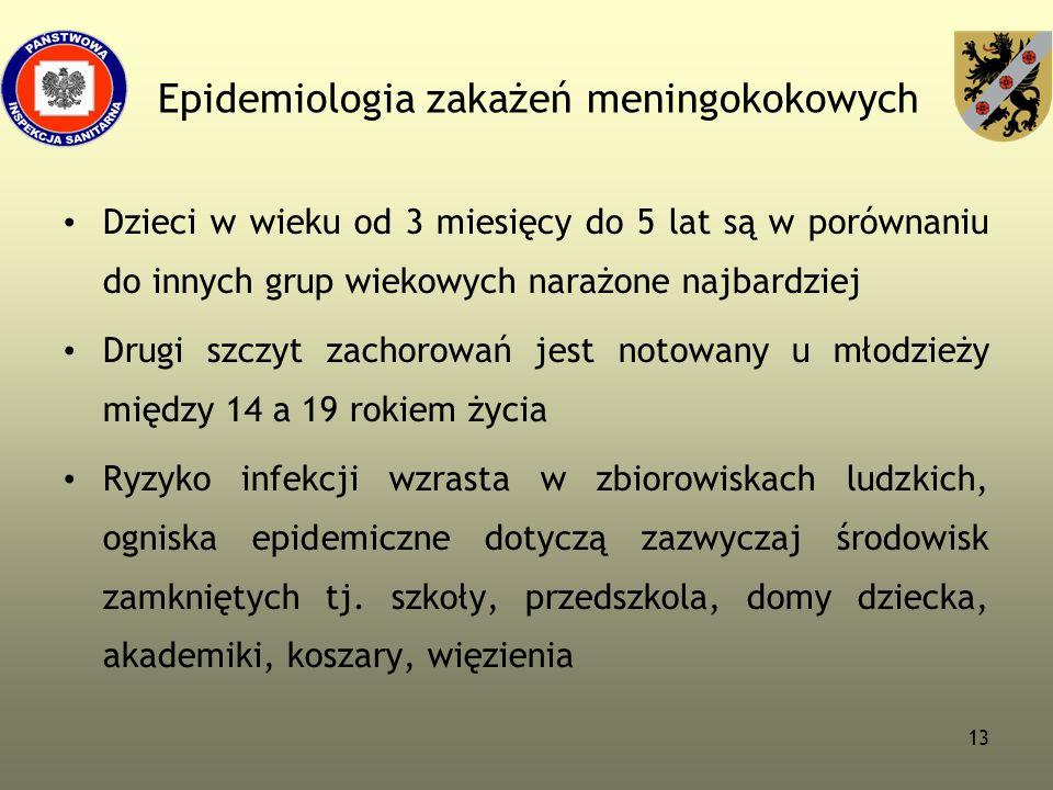 13 Epidemiologia zakażeń meningokokowych Dzieci w wieku od 3 miesięcy do 5 lat są w porównaniu do innych grup wiekowych narażone najbardziej Drugi szc