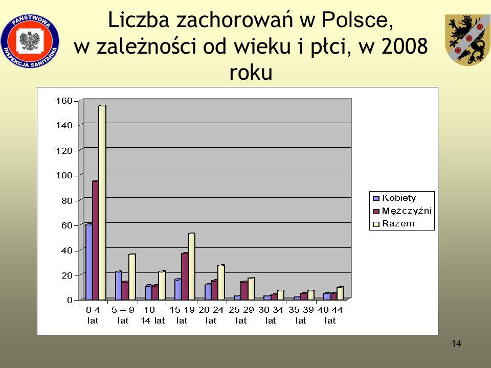 14 Liczba zachorowań w Polsce, w zależności od wieku i płci, w 2008 roku