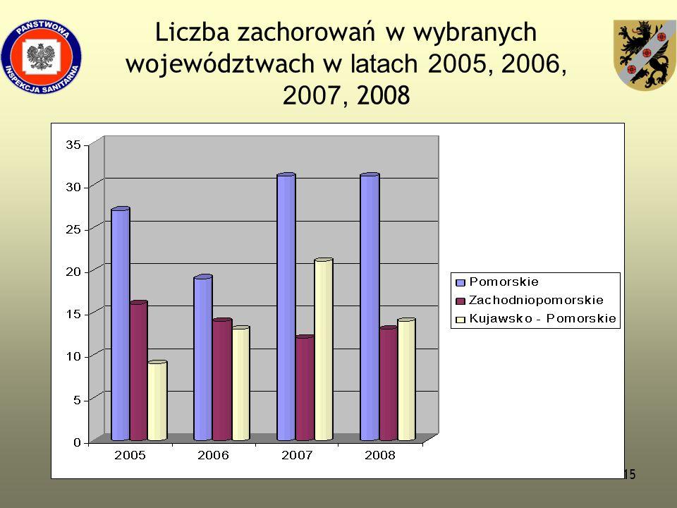 15 Liczba zachorowań w wybranych województwach w latach 2005, 2006, 2007, 2008