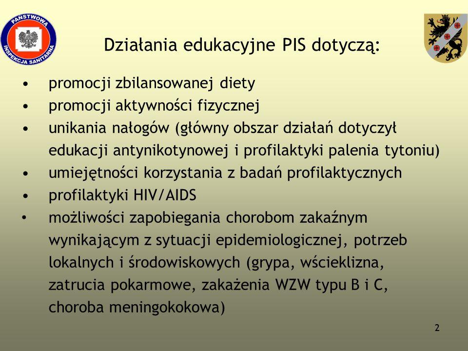 222 Działania edukacyjne PIS dotyczą: promocji zbilansowanej diety promocji aktywności fizycznej unikania nałogów (główny obszar działań dotyczył eduk
