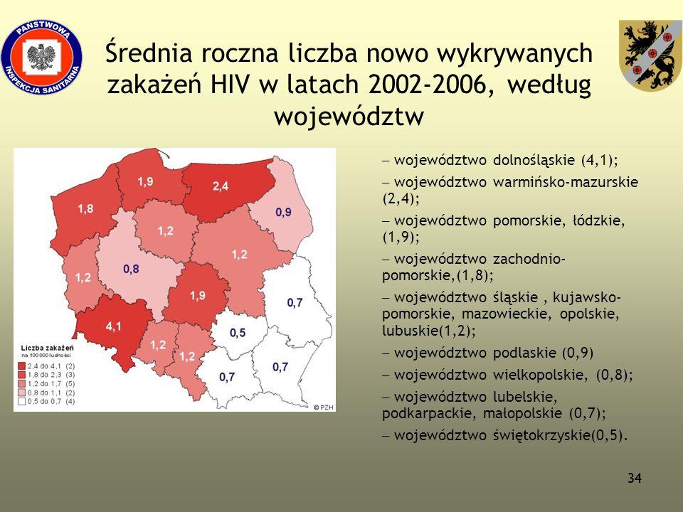 34 Średnia roczna liczba nowo wykrywanych zakażeń HIV w latach 2002-2006, według województw – województwo dolnośląskie (4,1); – województwo warmińsko-