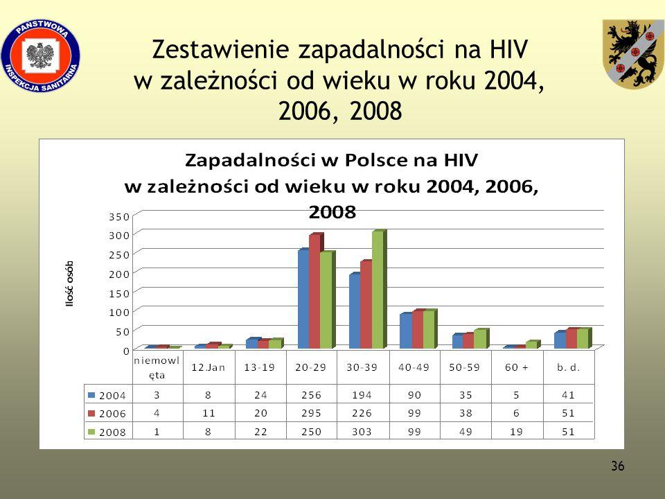 36 Zestawienie zapadalności na HIV w zależności od wieku w roku 2004, 2006, 2008