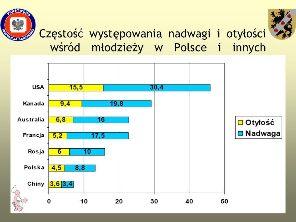 39 Częstość występowania nadwagi i otyłości wśród młodzieży w Polsce i innych krajach