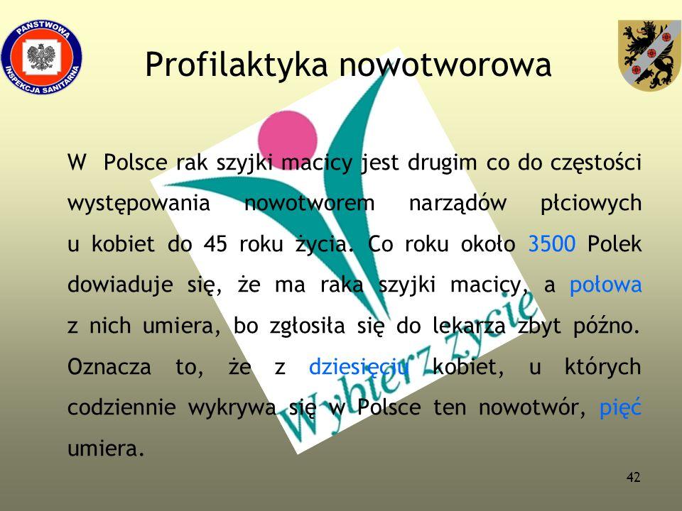 42 Profilaktyka nowotworowa W Polsce rak szyjki macicy jest drugim co do częstości występowania nowotworem narządów płciowych u kobiet do 45 roku życi