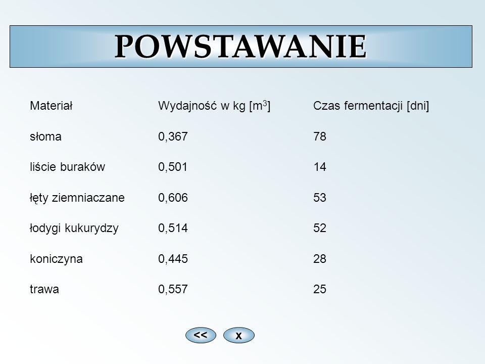 xPOWSTAWANIE MateriałWydajność w kg [m 3 ]Czas fermentacji [dni] słoma0,36778 liście buraków0,50114 łęty ziemniaczane0,60653 łodygi kukurydzy0,51452 k
