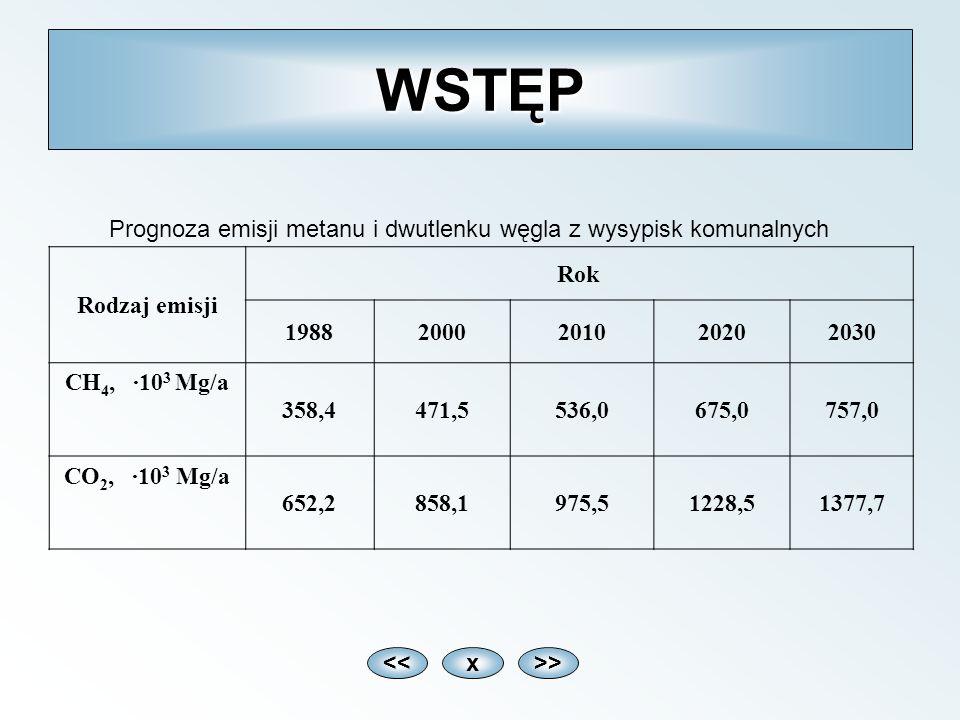 WSTĘP Rodzaj emisji Rok 19882000201020202030 CH 4, ·10 3 Mg/a 358,4471,5536,0675,0757,0 CO 2, ·10 3 Mg/a 652,2858,1975,51228,51377,7 Prognoza emisji m