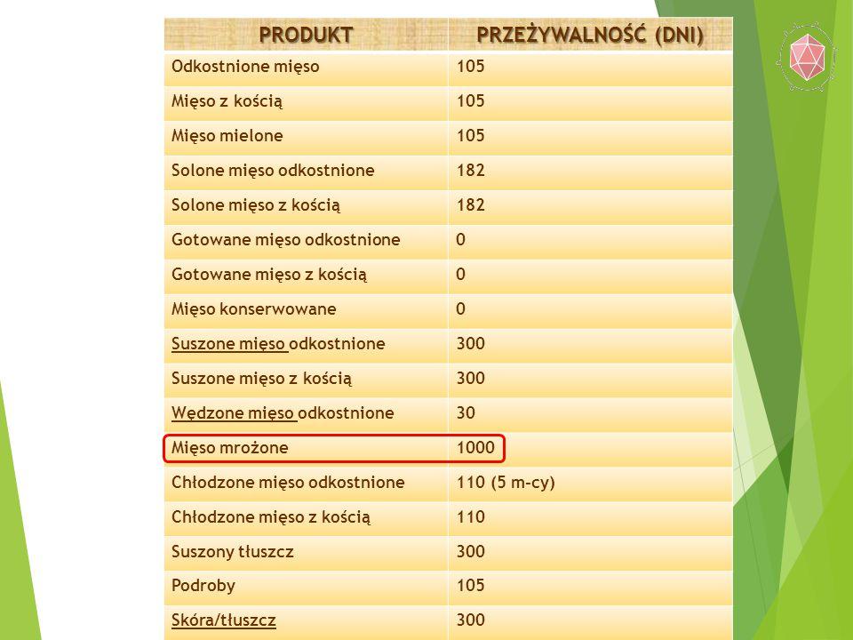 PRODUKT PRZEŻYWALNOŚĆ (DNI) Odkostnione mięso105 Mięso z kością105 Mięso mielone105 Solone mięso odkostnione182 Solone mięso z kością182 Gotowane mięs