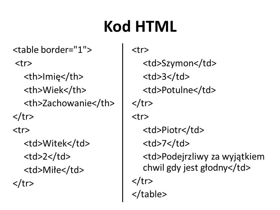Kod HTML Imię Wiek Zachowanie Witek 2 Miłe Szymon 3 Potulne Piotr 7 Podejrzliwy za wyjątkiem chwil gdy jest głodny