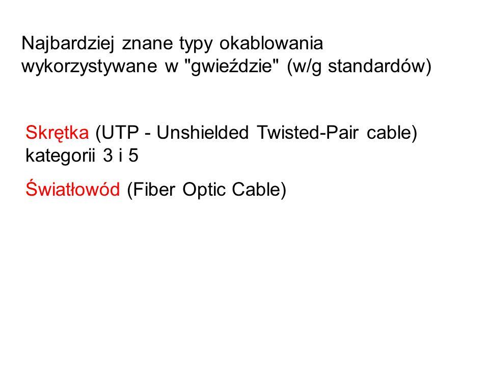 Najbardziej znane typy okablowania wykorzystywane w gwieździe (w/g standardów) Skrętka (UTP - Unshielded Twisted-Pair cable) kategorii 3 i 5 Światłowód (Fiber Optic Cable)