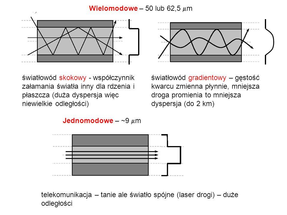 światłowód skokowy - współczynnik załamania światła inny dla rdzenia i płaszcza (duża dyspersja więc niewielkie odległości) światłowód gradientowy – gęstość kwarcu zmienna płynnie, mniejsza droga promienia to mniejsza dyspersja (do 2 km) Wielomodowe – 50 lub 62,5  m Jednomodowe – ~9  m telekomunikacja – tanie ale światło spójne (laser drogi) – duże odległości