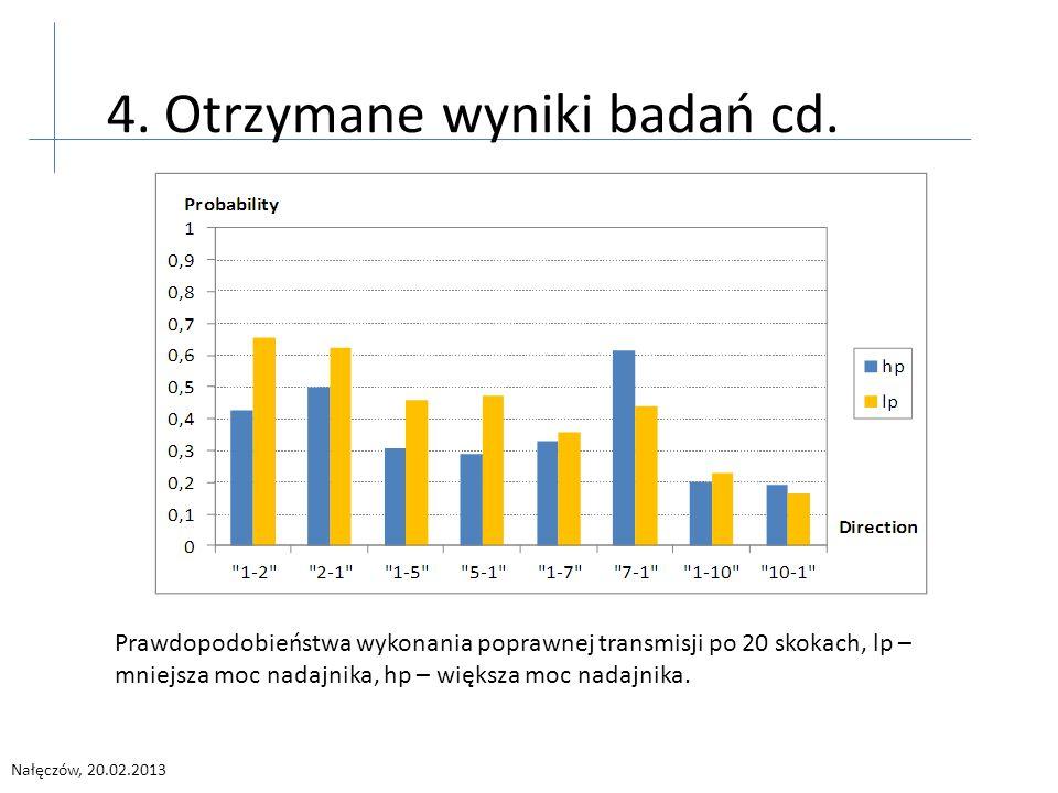 Nałęczów, 20.02.2013 4. Otrzymane wyniki badań cd.