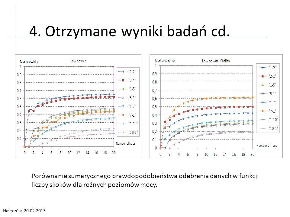 Nałęczów, 20.02.2013 4. Otrzymane wyniki badań cd. Porównanie sumarycznego prawdopodobieństwa odebrania danych w funkcji liczby skoków dla różnych poz