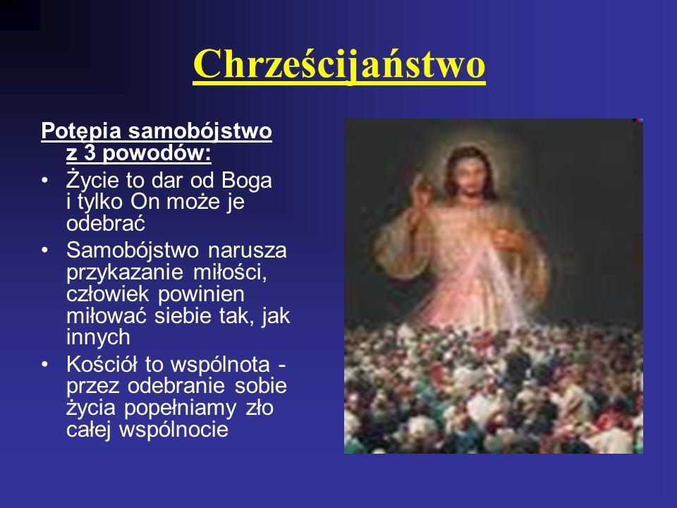 Chrześcijaństwo Potępia samobójstwo z 3 powodów: Życie to dar od Boga i tylko On może je odebrać Samobójstwo narusza przykazanie miłości, człowiek powinien miłować siebie tak, jak innych Kościół to wspólnota - przez odebranie sobie życia popełniamy zło całej wspólnocie