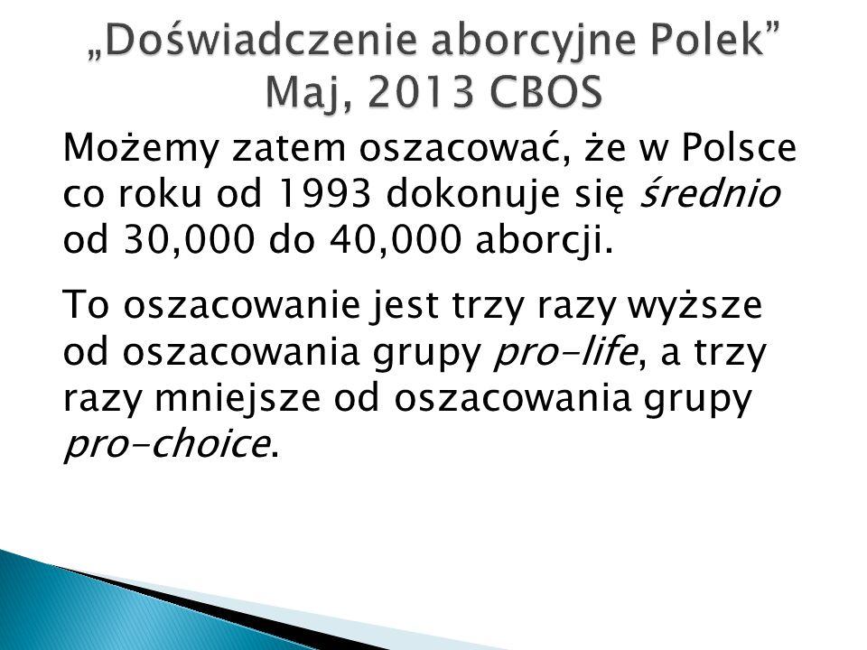 Możemy zatem oszacować, że w Polsce co roku od 1993 dokonuje się średnio od 30,000 do 40,000 aborcji. To oszacowanie jest trzy razy wyższe od oszacowa