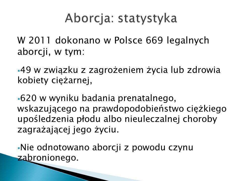 W 2011 dokonano w Polsce 669 legalnych aborcji, w tym:  49 w związku z zagrożeniem życia lub zdrowia kobiety ciężarnej,  620 w wyniku badania prenat